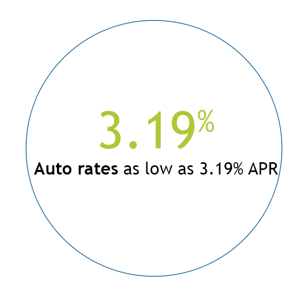 Auto rates as low as 3.19% APR